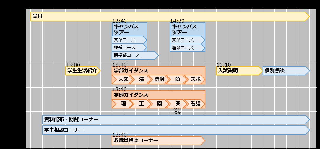 FUMOC2018 タイムテーブル